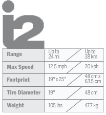 i2 specifications